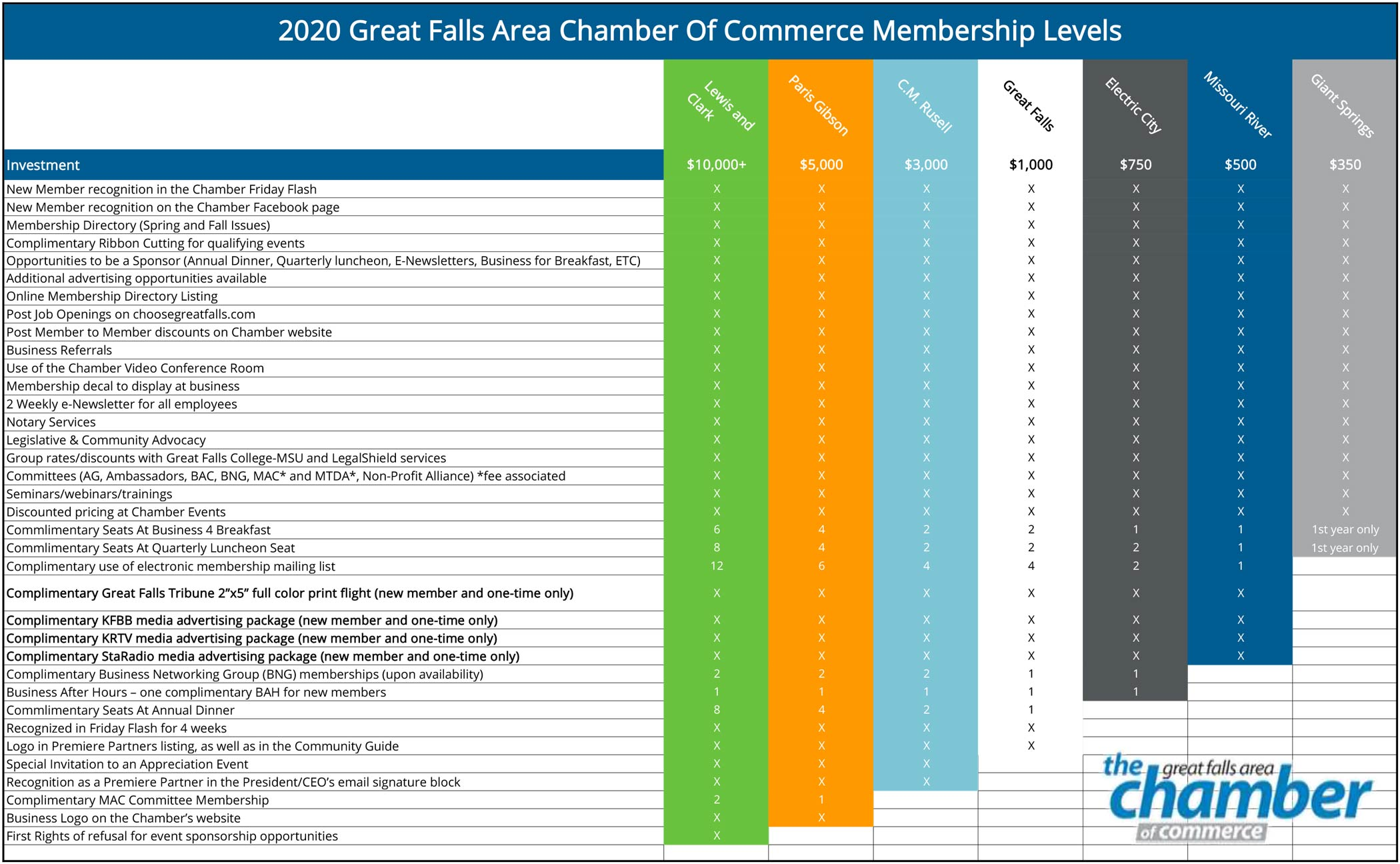 Great Falls Chamber Membership Levels